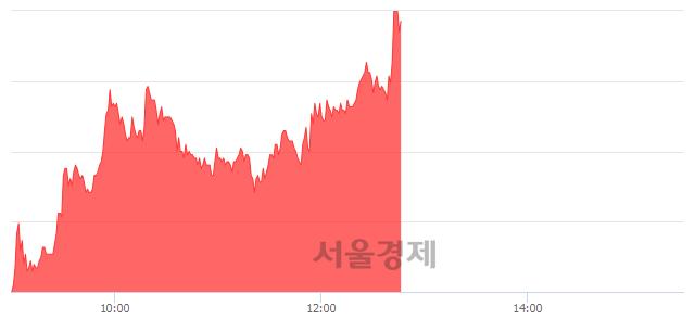코서남, 매도잔량 559% 급증