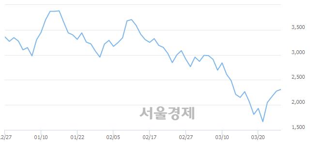 유범양건영, 매도잔량 403% 급증