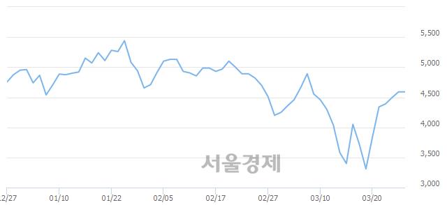 유명문제약, 매도잔량 764% 급증