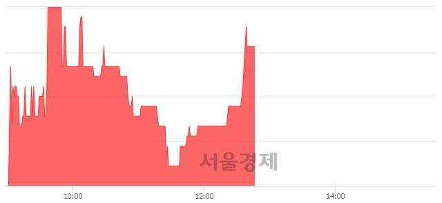 코한국큐빅, 전일 대비 7.06% 상승.. 일일회전율은 0.81% 기록