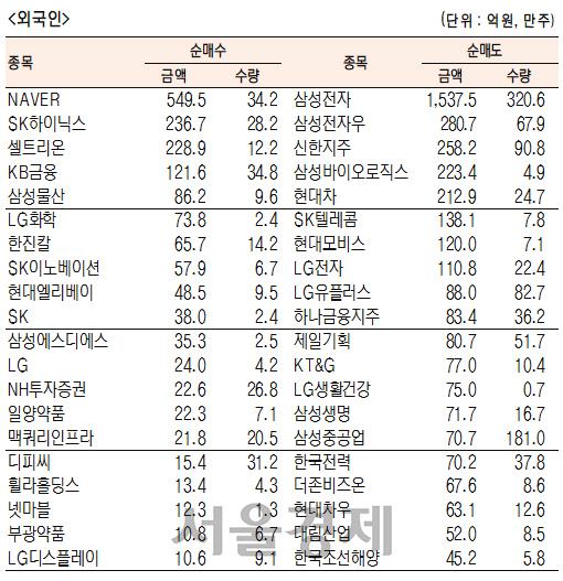 [표]유가증권 기관·외국인·개인 순매수·도 상위종목(3월 27일)