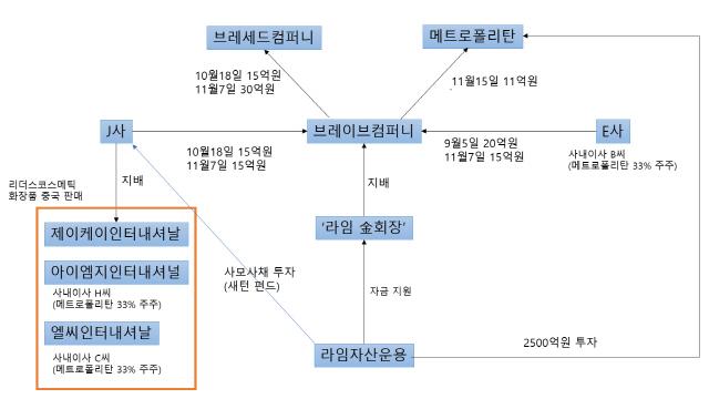 [단독] '라임 金회장' 라임 투자사서 빌린 65억 도피자금 쓰였나