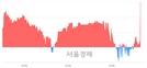 <코>한국팩키지, 전일 대비 8.84% 상승.. 일일회전율은 1.45% 기록