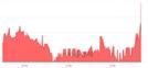 <코>마이크로컨텍솔, 전일 대비 11.35% 상승.. 일일회전율은 1.61% 기록