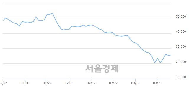 유현대위아, 매수잔량 425% 급증