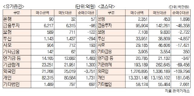 [표]투자주체별 매매동향(3월 27일-최종치)