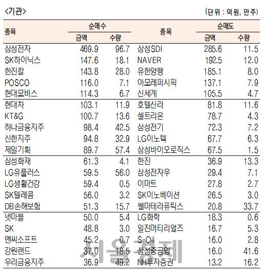 [표]유가증권 기관·외국인·개인 순매수·도 상위종목(3월 27일-최종치)