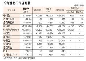 [표]유형별 펀드 자금 동향(3월 26일)
