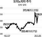 [글로벌 HOT 스톡] 도미노피자, 주문·배달에 '테크' 접목...매출·수익성 향상