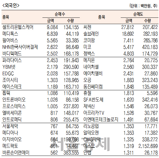 [표]코스닥 기관·외국인·개인 순매수·도 상위종목(3월 27일-최종치)