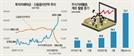 """5,000만원 들고와 """"삼성전자 사달라""""...2030도 '주식 가즈아'"""