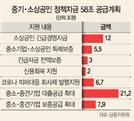 꽉막힌 정책자금…靑 초대받은 스타트업도 '대출 퇴짜'