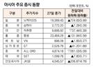 [표]아시아 주요 증시 동향(3월 27일)
