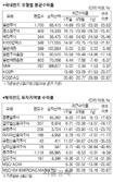 [머니+ 서경펀드닥터] 통화스와프·정책공조 힘입어...코스피 주간 15% 상승