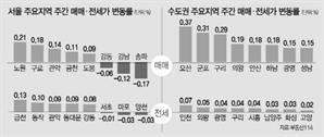 강남 3구 3주째 내림세에...서울 아파트값 -0.01%