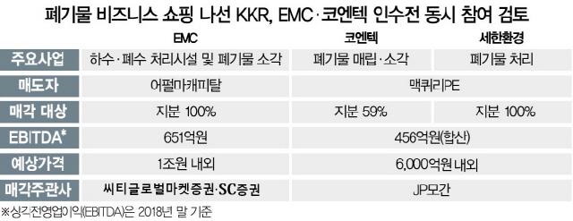 [시그널]'폐기물 업체' 쇼핑 나선 KKR