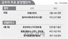 [분양캘린더] 강남 로또 '르엘신반포' 등 1,718가구 청약