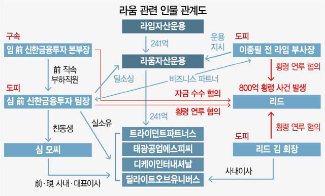 [단독/시그널] '라임 OEM' 라움, '이종필 사단'에 241억 몰아줬다