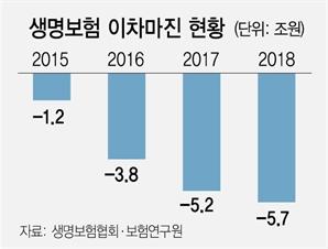 올 보험사 역마진 사상최대 6조 전망