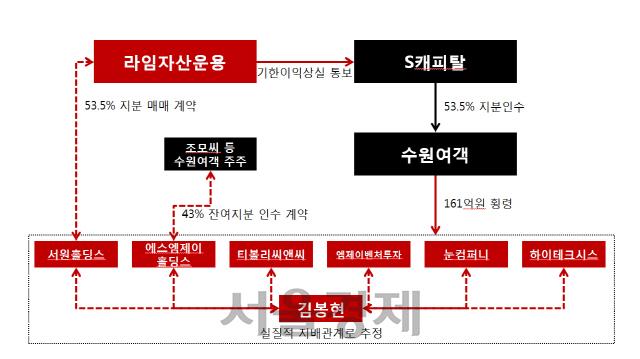 [단독/시그널] 라임 이종필, 김봉현과 짜고 수원여객 탈취 시도했다