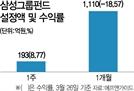 삼전 향한 '개미 무한사랑'…삼성그룹주펀드에도 밀물