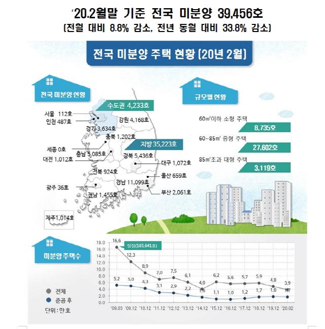 '수도권 풍선효과'...2월 인천 미분양주택 53% 급감