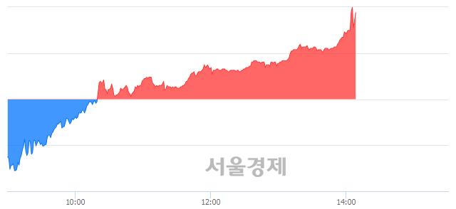 <유>한국금융지주, 매도잔량 684% 급증