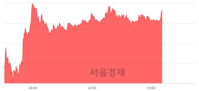 <코>메가엠디, 매도잔량 310% 급증