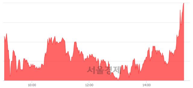 <코>씨유메디칼, 매도잔량 659% 급증