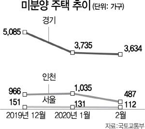 인천 미분양 절반 이상 줄었다