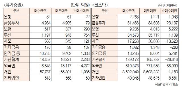 [표]투자주체별 매매동향(3월 30일-최종치)