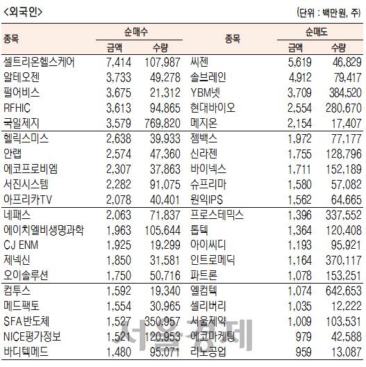 [표]코스닥 기관·외국인·개인 순매수·도 상위종목(3월 30일-최종치)