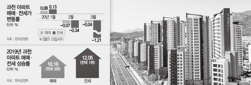 3월 -1.21% … 전셋값 전국 낙폭 1위 '과천'