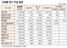 [표]유형별 펀드 자금 동향(3월 27일)