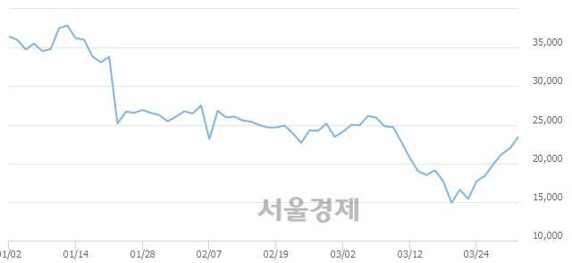 <유>한올바이오파마, 전일 대비 7.29% 상승.. 일일회전율은 0.81% 기록