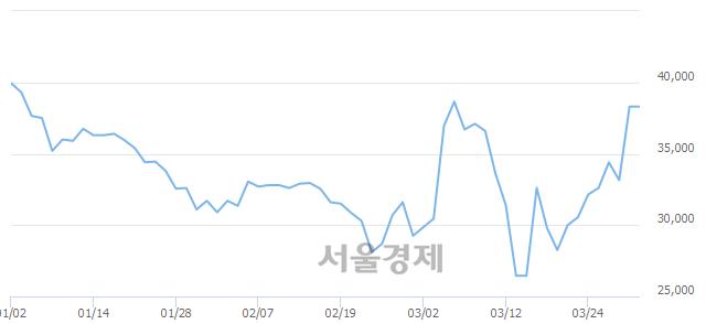 <코>앱클론, 상한가 진입.. +29.90% ↑