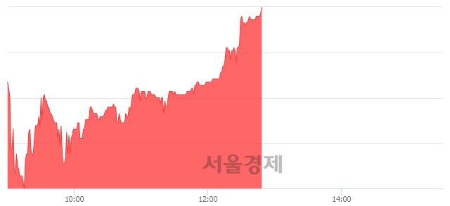 <코>이원컴포텍, 전일 대비 7.04% 상승.. 일일회전율은 1.31% 기록