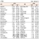 [표]코스닥 기관·외국인·개인 순매수·도 상위종목(3월 31일)