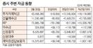 [표]증시 주변 자금 동향(3월 30일)