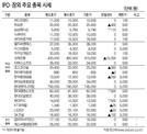 [표]IPO·장외 주요 종목 시세(3월 31일)