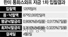 '달러 단비' 韓美 통화스와프 입찰 미달
