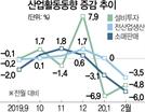 코로나19 쇼크에…생산·소비·투자 '트리플 추락'