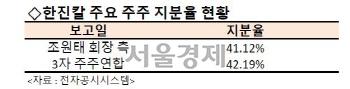 [시그널] 한진칼 2R 돌입…조현아 전 부사장도 칼 뽑았다