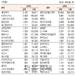 [표]코스닥 기관·외국인·개인 순매수·도 상위종목(3월 31일-최종치)
