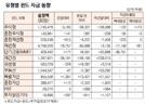 [표]유형별 펀드 자금 동향(3월 30일)