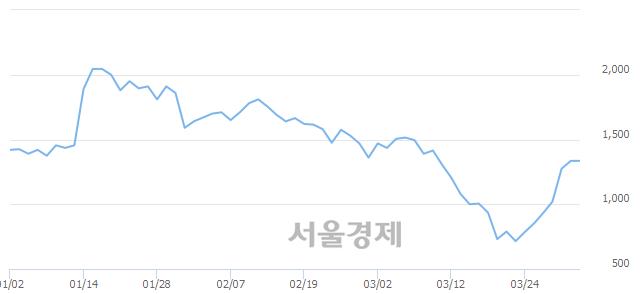 <코>덕신하우징, 매도잔량 899% 급증