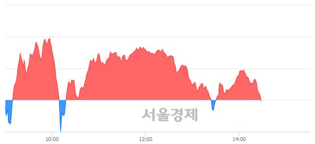 오후 2:30 현재 코스닥은 41:59으로 매수우위, 매수강세 업종은 금융업(1.89%↑)