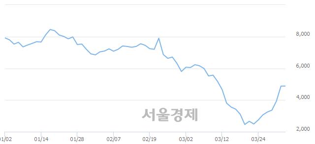 <코>캐리소프트, 매도잔량 467% 급증