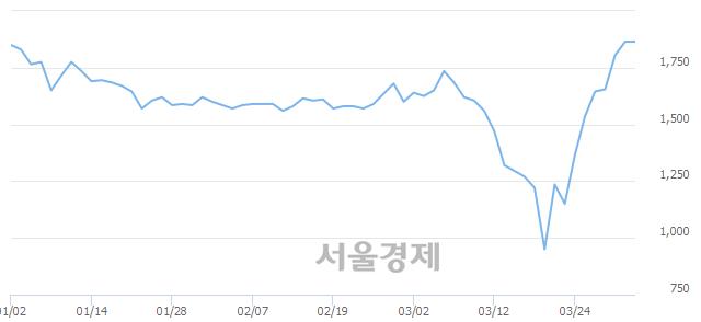 <코>아이씨케이, 6.97% 오르며 체결강도 강세로 반전(170%)