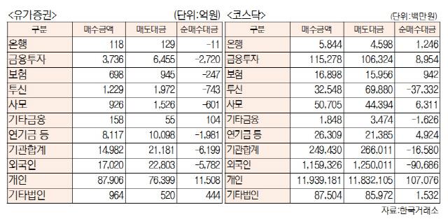 [표]투자주체별 매매동향(4월 1일-최종치)